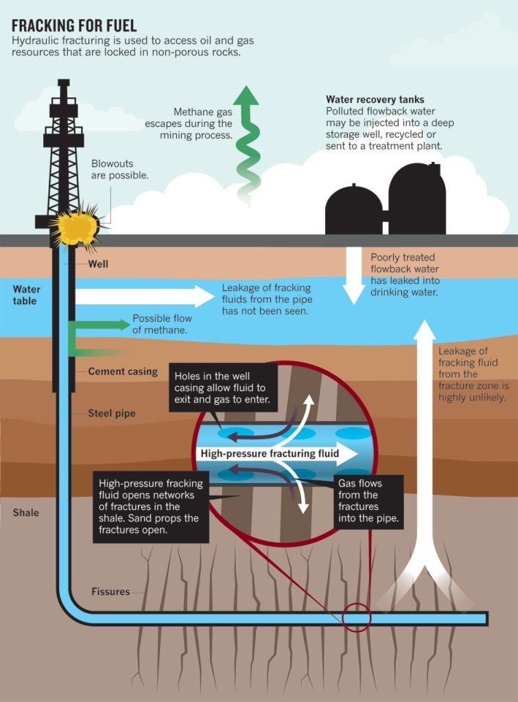Fracking through the water aquifer can never be risk free